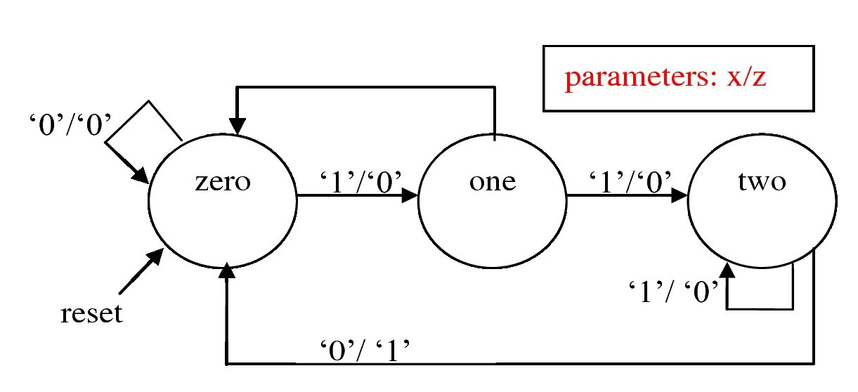 9 Finite State Machines Fpga Designs With Vhdl Documentation