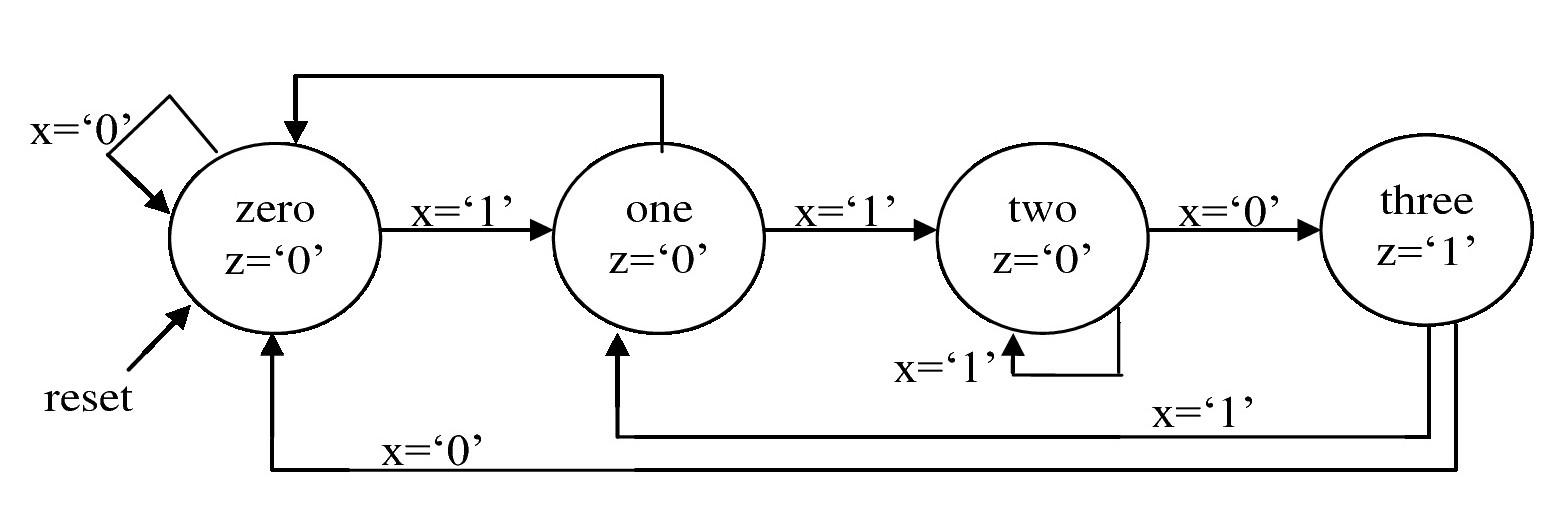 9  finite state machines  u2014 fpga designs with vhdl
